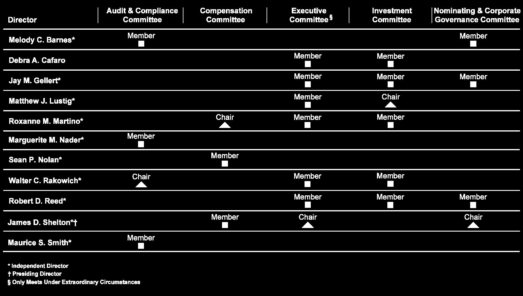 Board Membership Overview